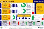 Image for 'DfI Driver, Vehicle, Operator, and Enforcement Statistics 2020-21 Quarter Two' report