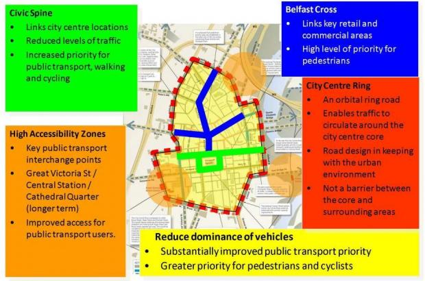Transport masterplan