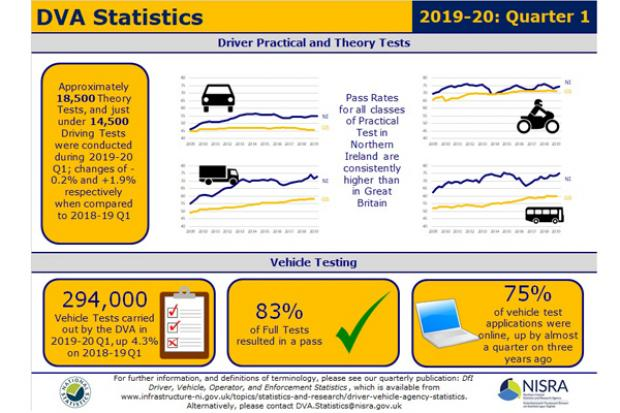 DfI Driver, Vehicle, Operator, and Enforcement Statistics 2019-20 Q1