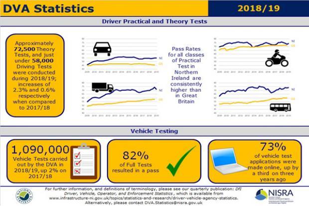 DfI Driver, Vehicle, Operator and Enforcement Statistics 2018-19 Q4 image