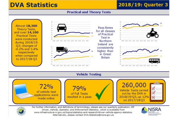 DVA operator enforcement statistics 2018-19 Quarter 3