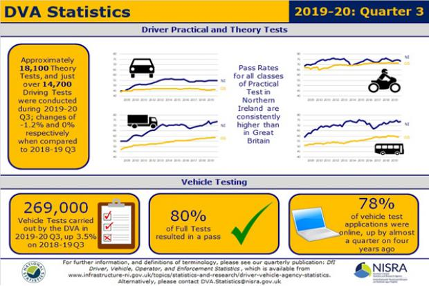 DVA statistics report 2019-20 Q3