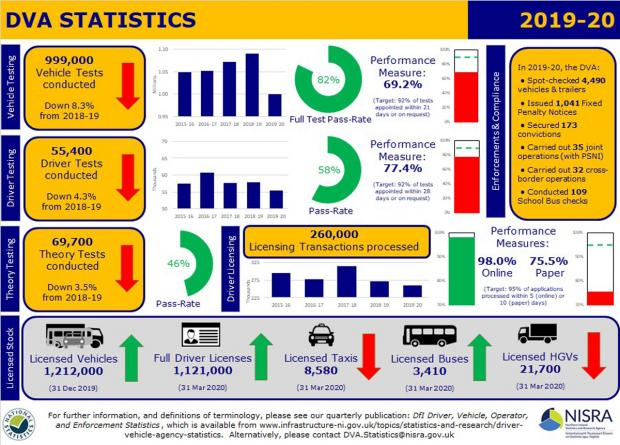 Driver Vehicle Operator Statistics Quarter 4 - graphic