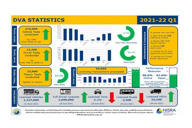 DVA Stats Infographic 2021-22 Quarter 1