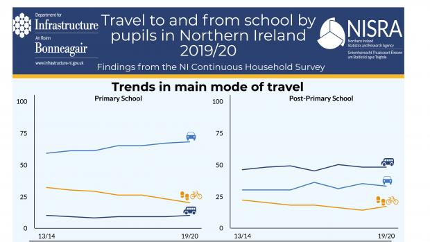 Travel to/from school by pupils in Northern Ireland 2019/20 infographic