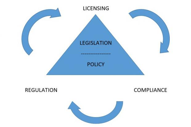 Transport Regulation Unit - Statutory Model