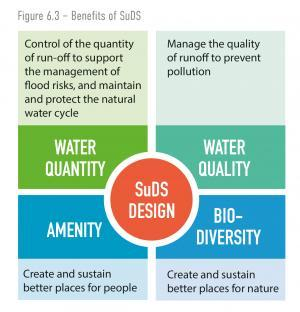 Image on Benefits of SuDS for Living with Water Programme